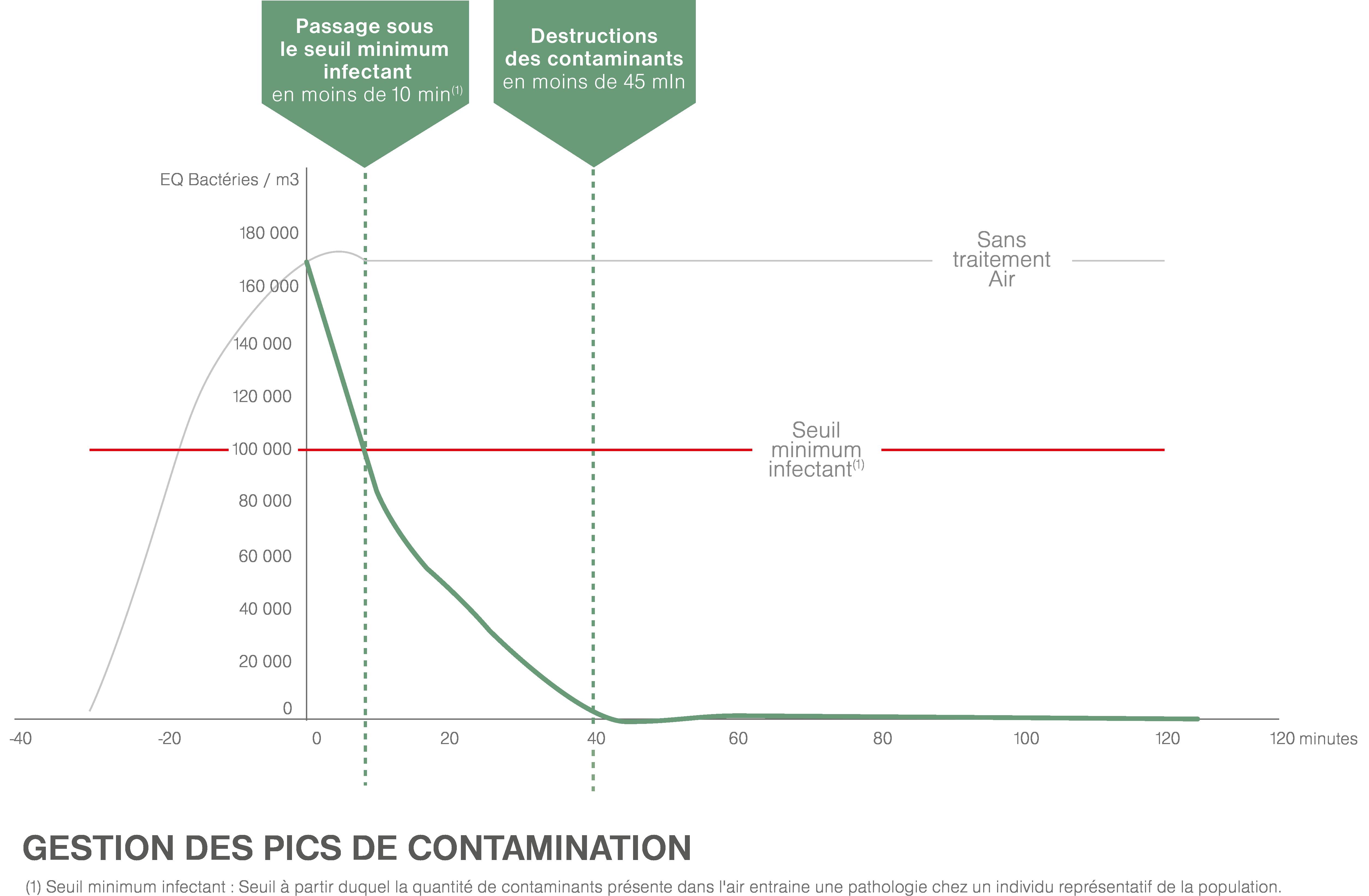 Efficacité Contaminants purificateur d'air professionnel JVD