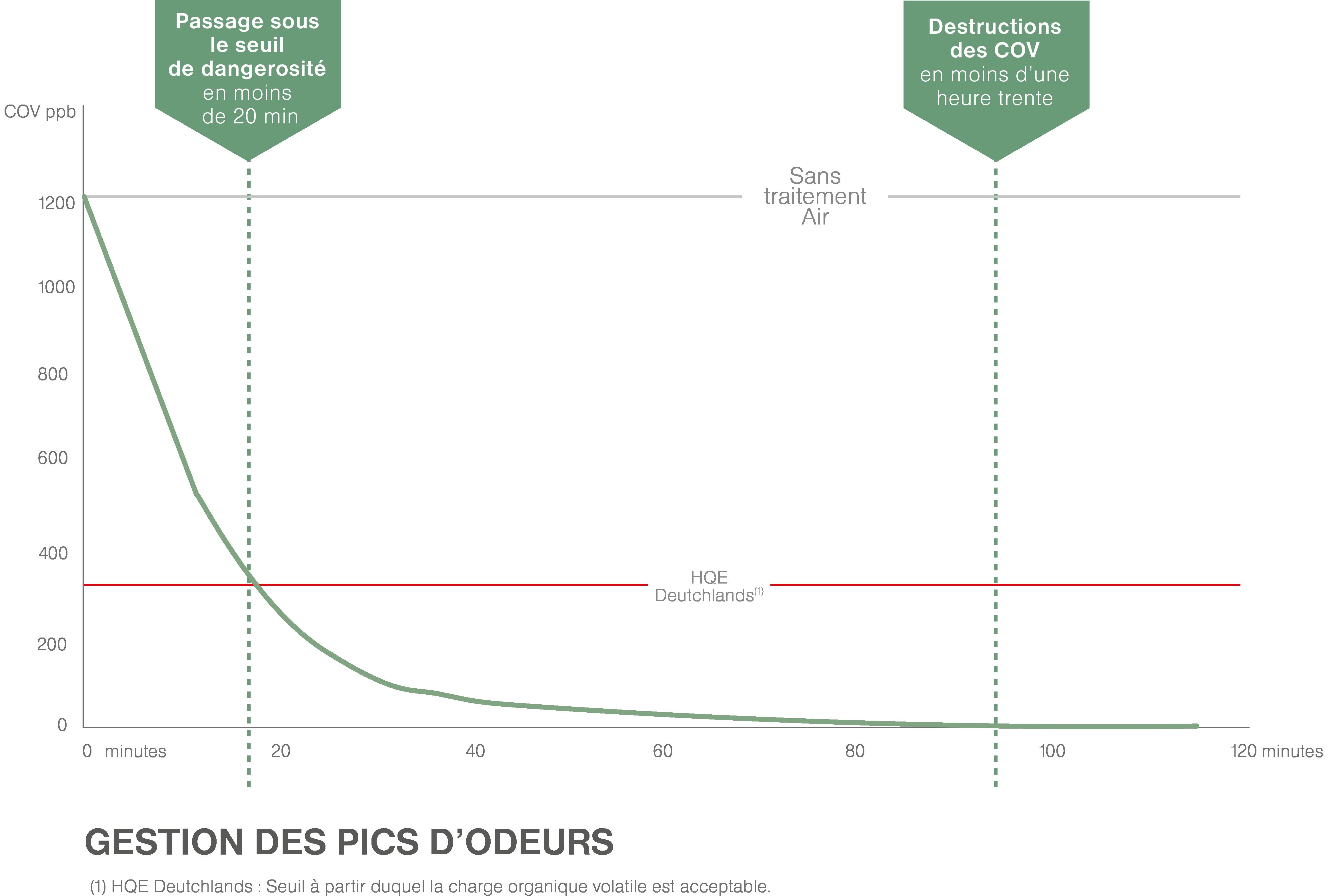 Efficacité Odeurs purificateur d'air professionnel JVD