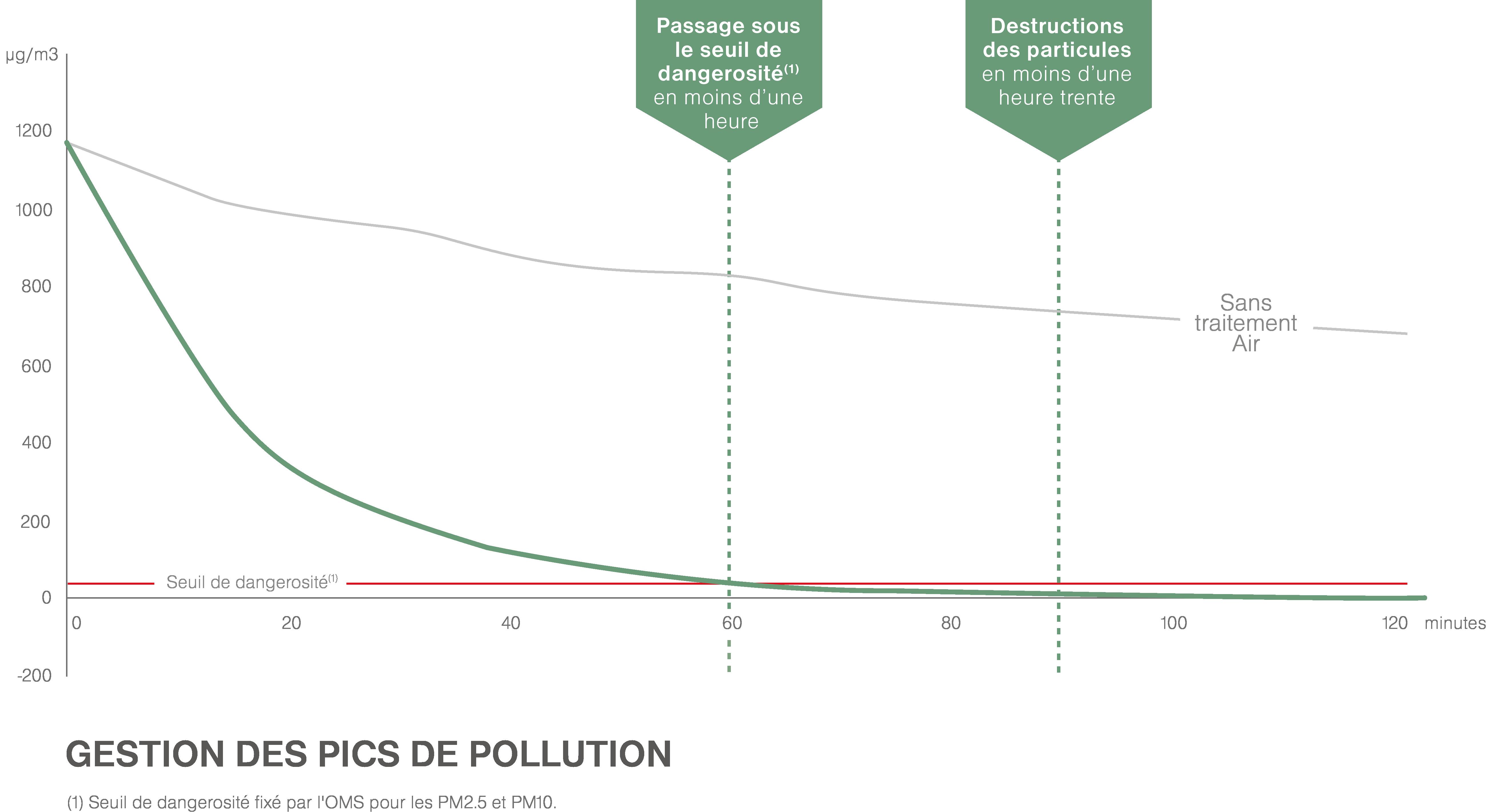 Efficacité Pollution purificateur d'air professionnel JVD